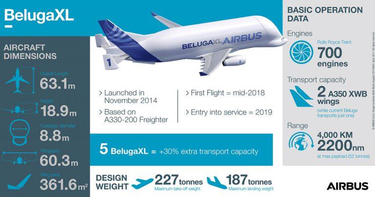 Beluga XL Statistics